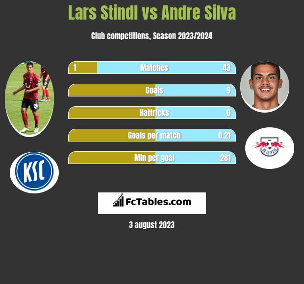 Lars Stindl vs Andre Silva infographic