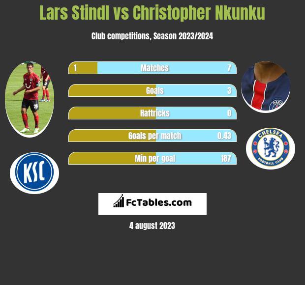 Lars Stindl vs Christopher Nkunku h2h player stats