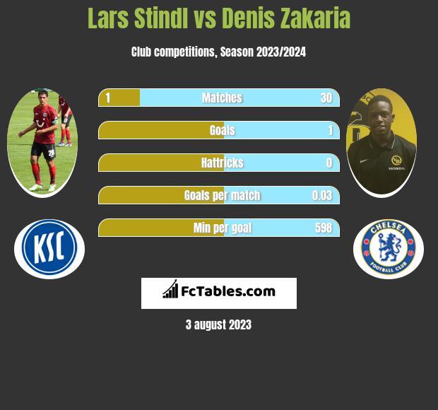 Lars Stindl vs Denis Zakaria infographic