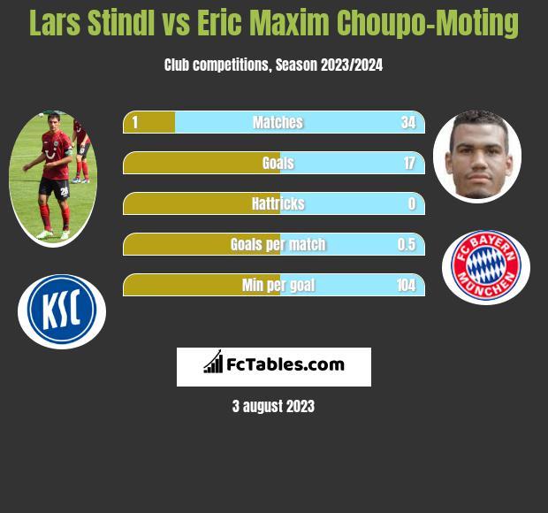 Lars Stindl vs Eric Maxim Choupo-Moting h2h player stats