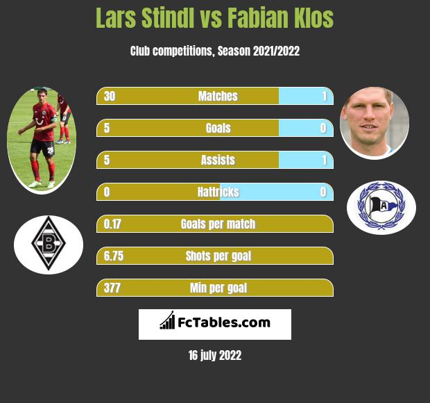 Lars Stindl vs Fabian Klos h2h player stats