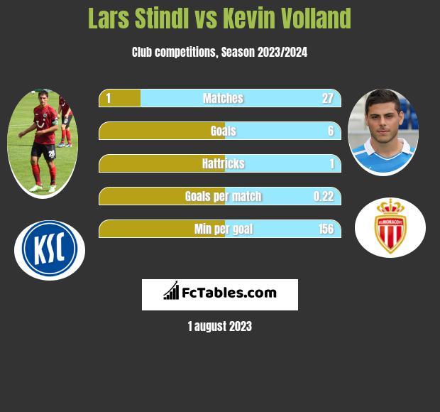 Lars Stindl vs Kevin Volland
