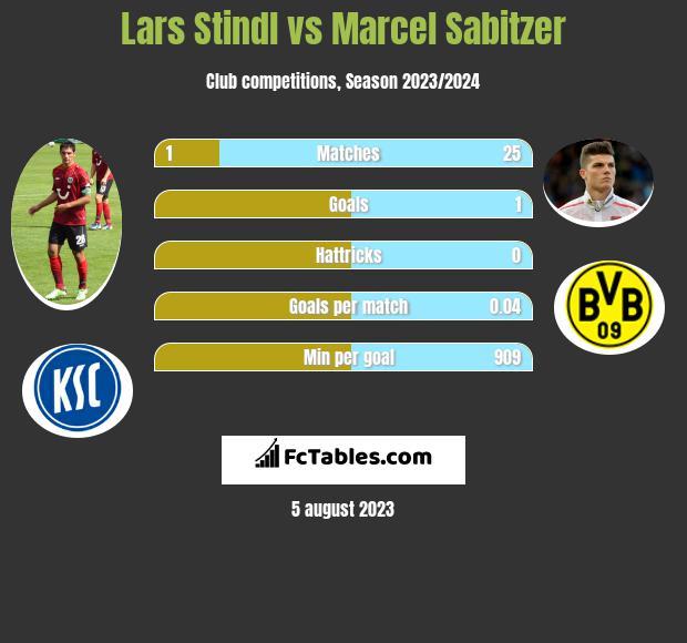 Lars Stindl vs Marcel Sabitzer h2h player stats