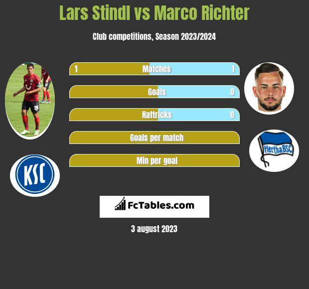 Lars Stindl vs Marco Richter h2h player stats