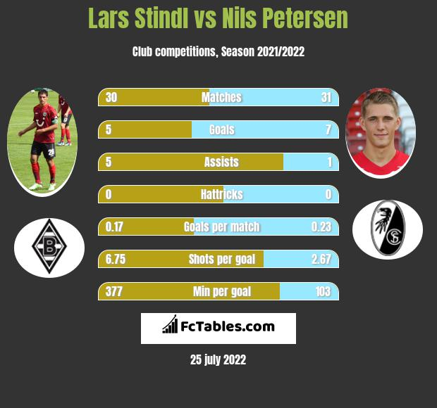 Lars Stindl vs Nils Petersen