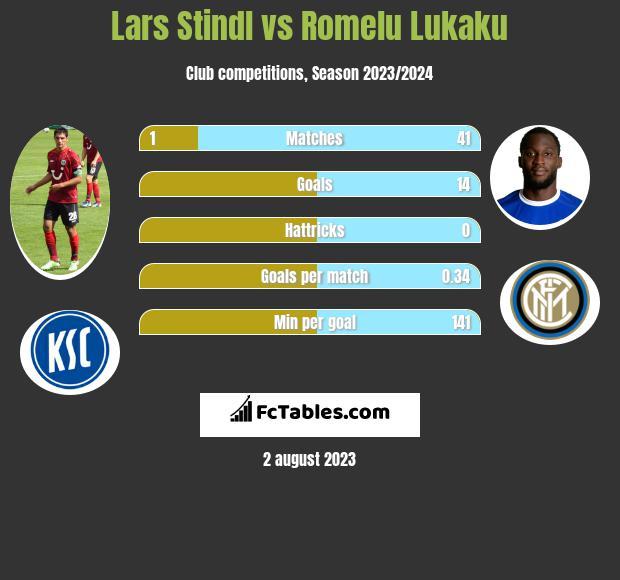 Lars Stindl vs Romelu Lukaku h2h player stats