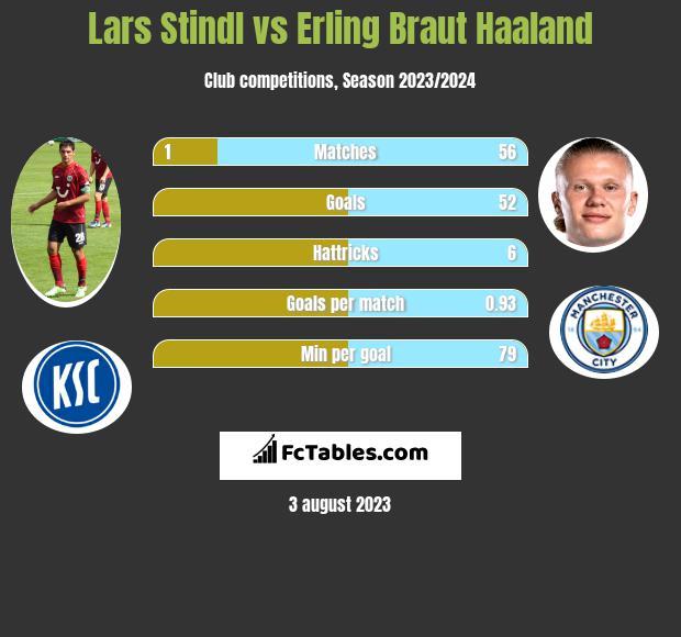 Lars Stindl vs Erling Braut Haaland h2h player stats
