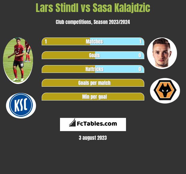Lars Stindl vs Sasa Kalajdzic h2h player stats