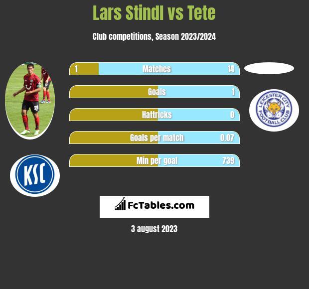 Lars Stindl vs Tete h2h player stats