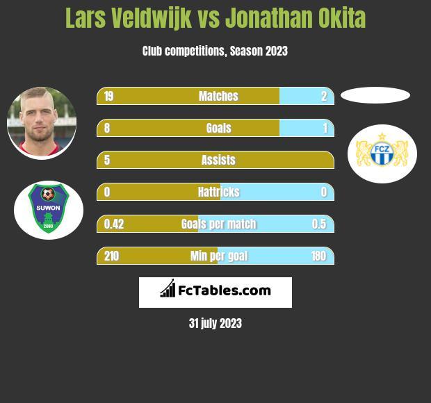 Lars Veldwijk vs Jonathan Okita h2h player stats