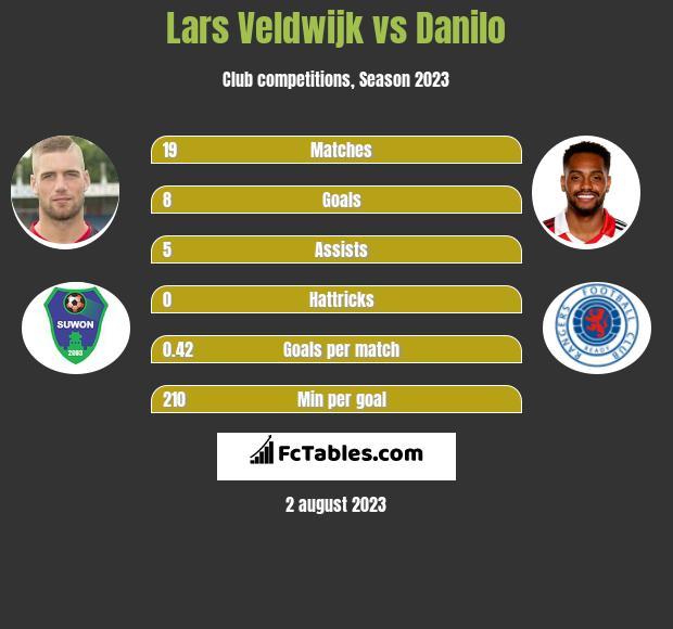 Lars Veldwijk vs Danilo h2h player stats