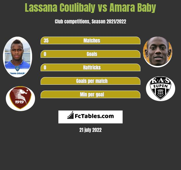 Lassana Coulibaly vs Amara Baby infographic