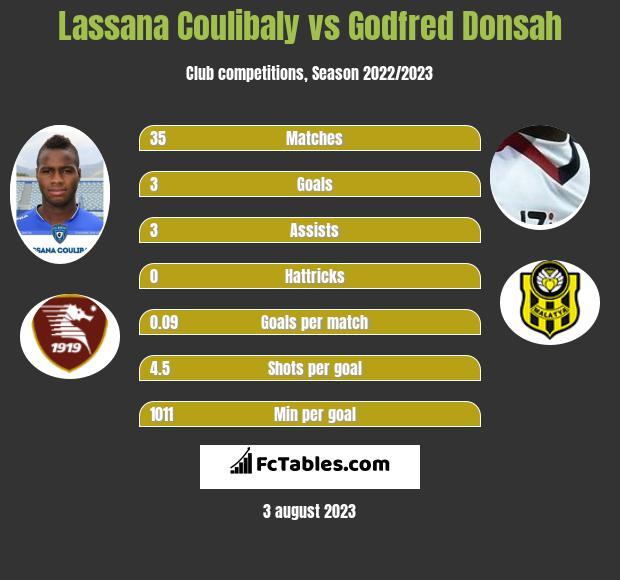 Lassana Coulibaly vs Godfred Donsah infographic