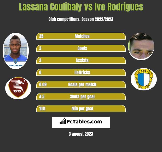 Lassana Coulibaly vs Ivo Rodrigues infographic