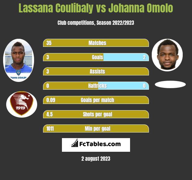Lassana Coulibaly vs Johanna Omolo infographic