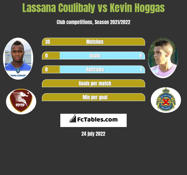 Lassana Coulibaly vs Kevin Hoggas infographic
