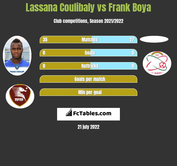 Lassana Coulibaly vs Frank Boya infographic