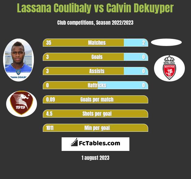 Lassana Coulibaly vs Calvin Dekuyper infographic