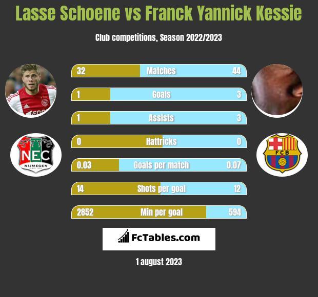 Lasse Schoene vs Franck Yannick Kessie infographic