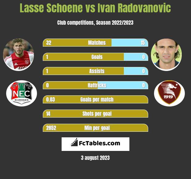 Lasse Schoene vs Ivan Radovanovic infographic