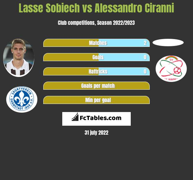 Lasse Sobiech infographic statistics for Royal Excel Mouscron