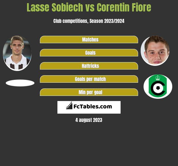 Lasse Sobiech vs Corentin Fiore infographic