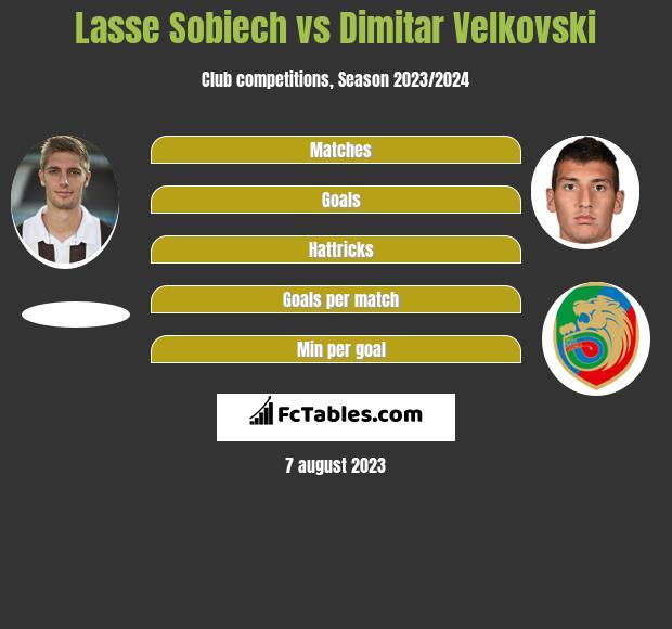 Lasse Sobiech vs Dimitar Velkovski infographic
