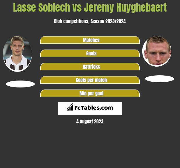 Lasse Sobiech vs Jeremy Huyghebaert infographic