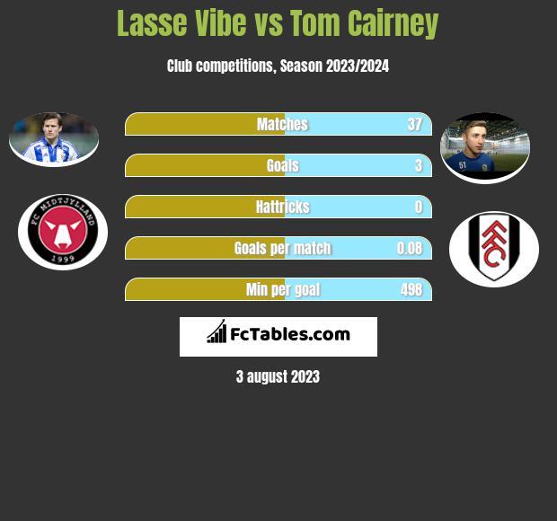Lasse Vibe vs Tom Cairney h2h player stats