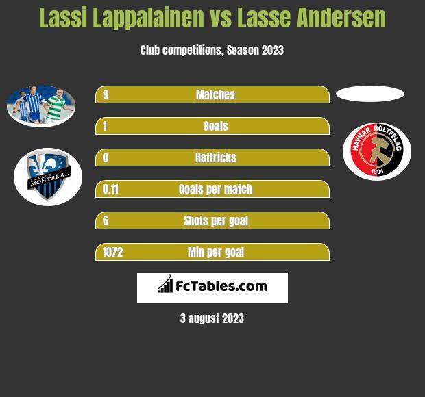 Lassi Lappalainen vs Lasse Andersen h2h player stats