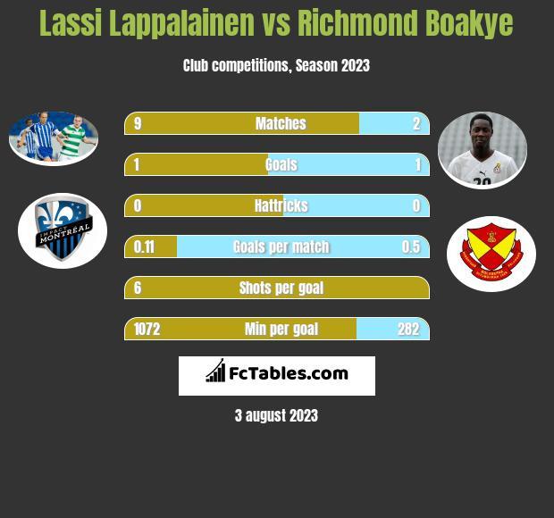 Lassi Lappalainen vs Richmond Boakye infographic
