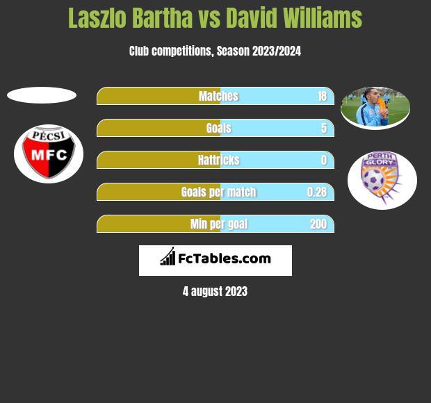 Laszlo Bartha vs David Williams h2h player stats