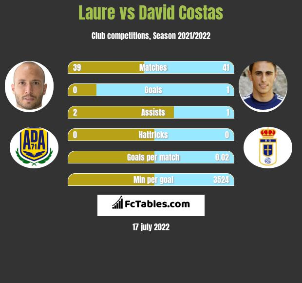 Laure vs David Costas infographic
