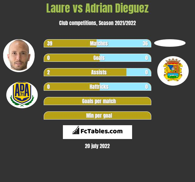 Laure vs Adrian Dieguez infographic