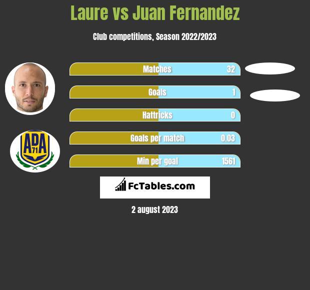 Laure vs Juan Fernandez infographic