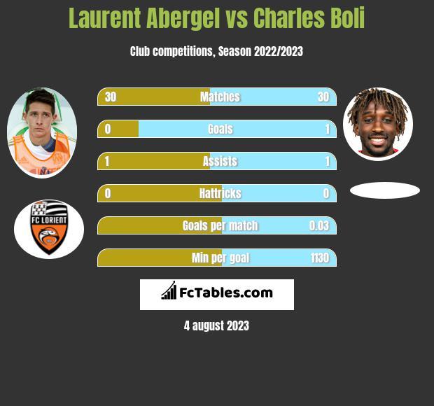 Laurent Abergel vs Charles Boli infographic
