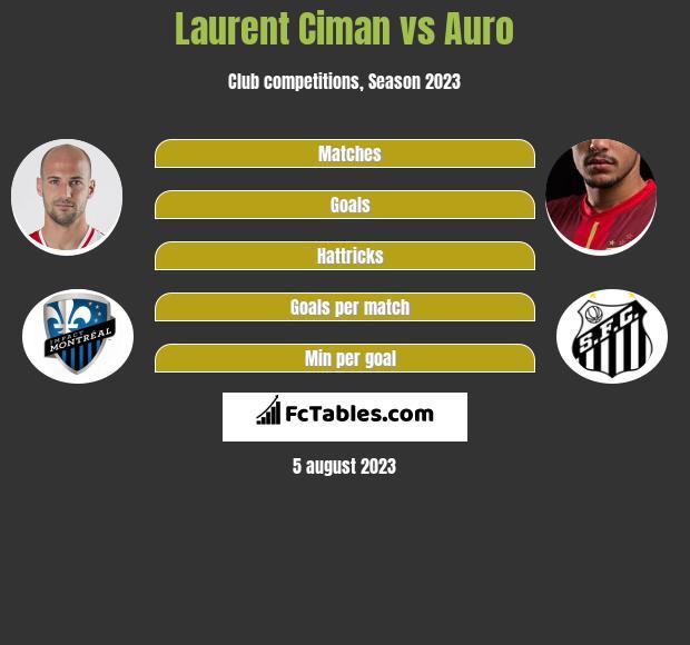 Laurent Ciman vs Auro infographic