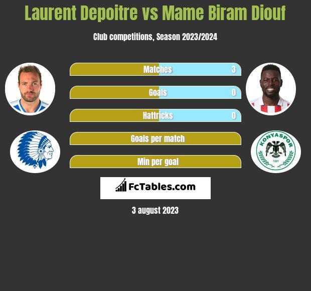 Laurent Depoitre vs Mame Biram Diouf