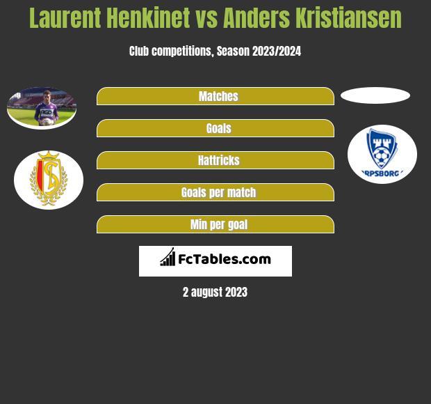 Laurent Henkinet vs Anders Kristiansen infographic