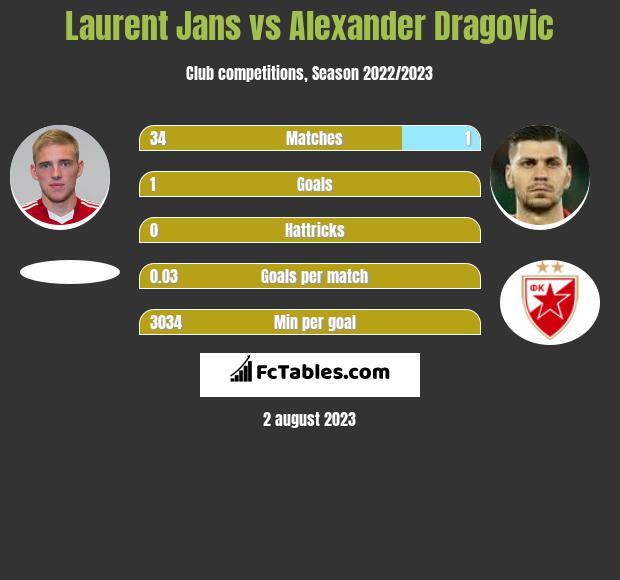 Laurent Jans vs Alexander Dragović infographic