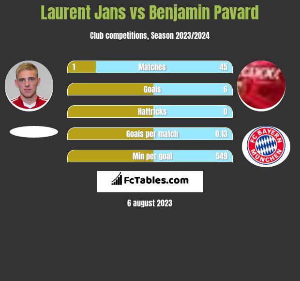 Laurent Jans vs Benjamin Pavard infographic