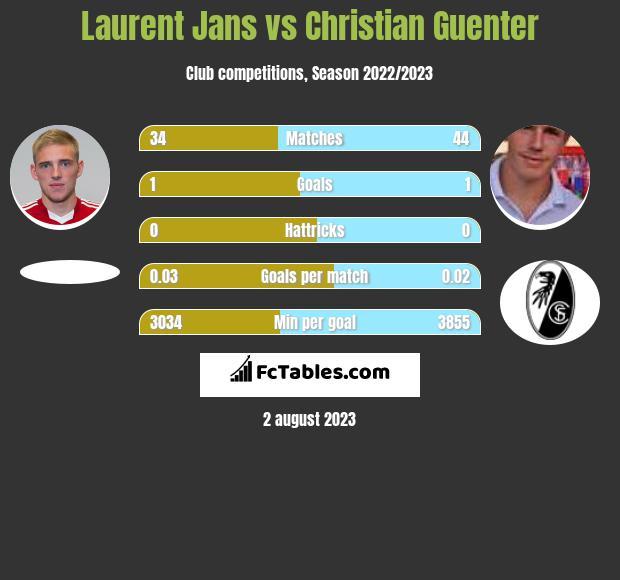 Laurent Jans vs Christian Guenter infographic