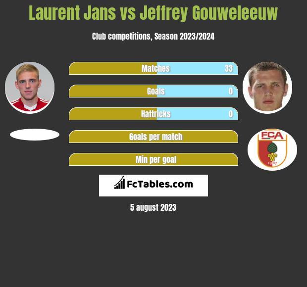 Laurent Jans vs Jeffrey Gouweleeuw infographic