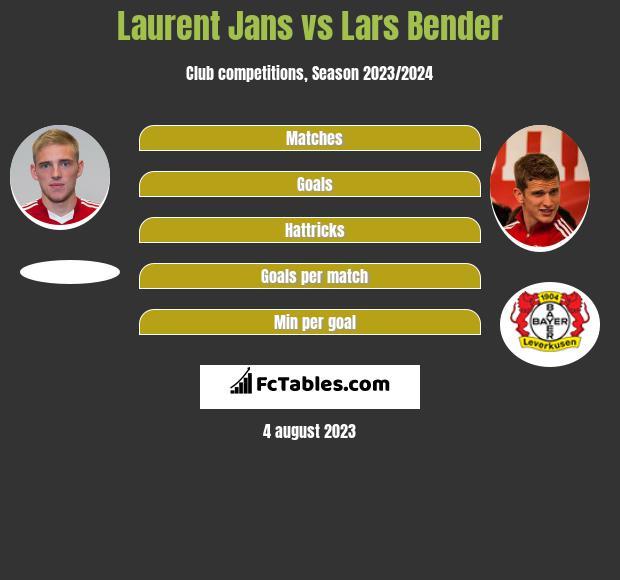 Laurent Jans vs Lars Bender infographic