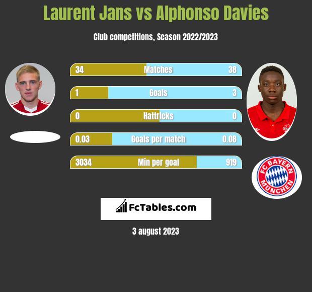 Laurent Jans vs Alphonso Davies infographic