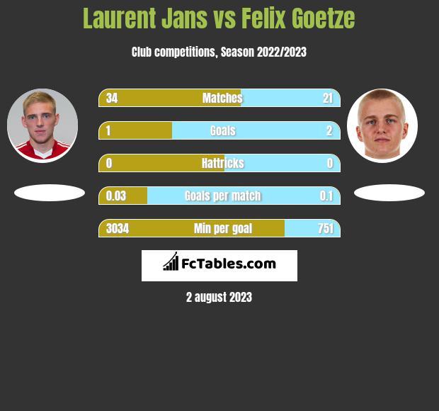 Laurent Jans vs Felix Goetze infographic