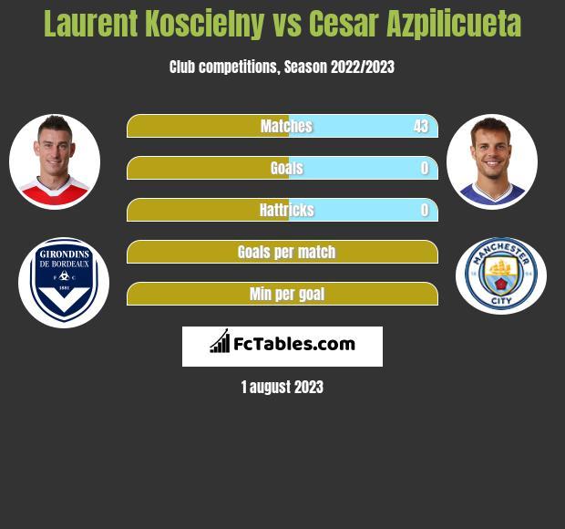 Laurent Koscielny vs Cesar Azpilicueta infographic