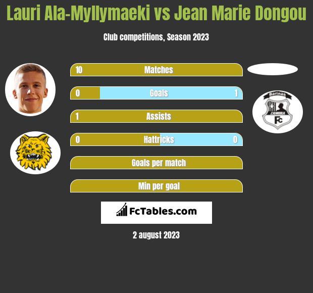 Lauri Ala-Myllymaeki vs Jean Marie Dongou h2h player stats
