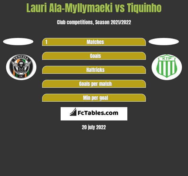 Lauri Ala-Myllymaeki vs Tiquinho h2h player stats