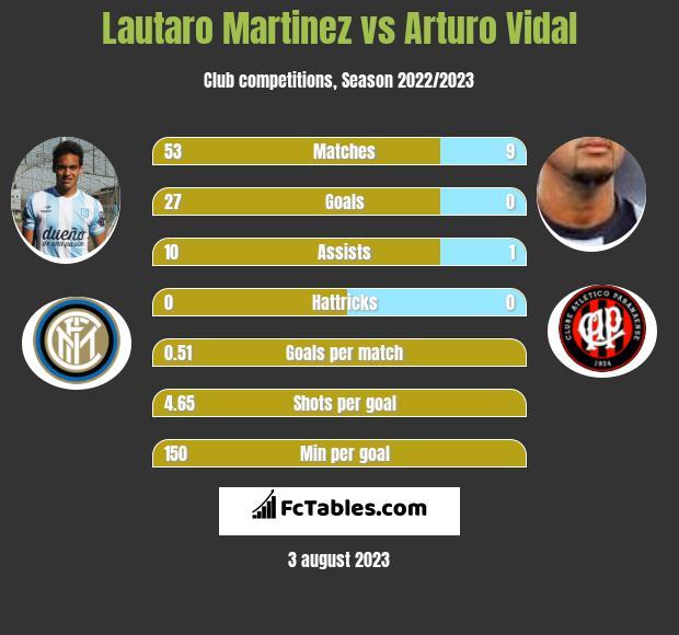 Lautaro Martinez vs Arturo Vidal h2h player stats